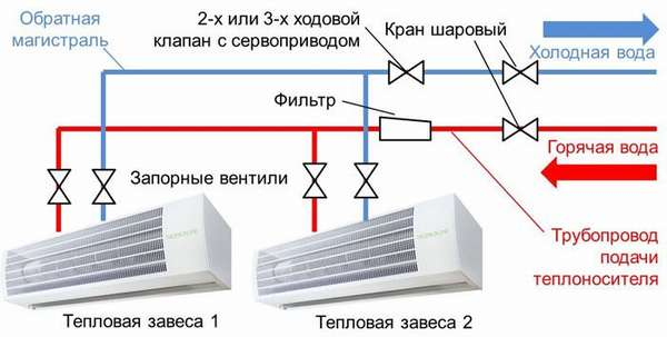 Схема подключения тепловой завесы к магистралям холодной/горячей воды