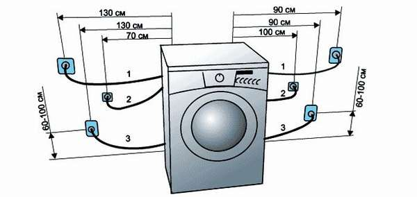 Как установить машинку в зависимости от длины провода и расположения розетки
