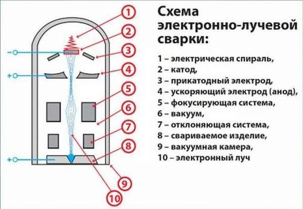 Сварка на электронно-лучевых сварочных установках: плюсы и минусы
