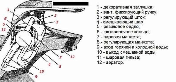Основные компоненты конструкции