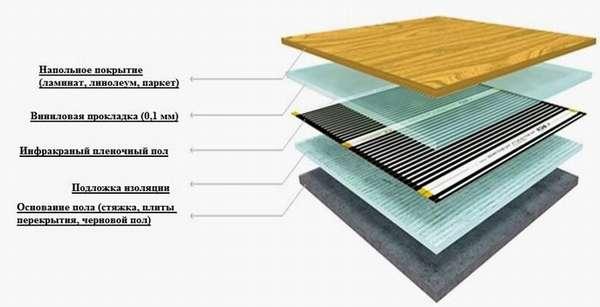 Схема монтажа пленочного теплого пола под линолеум