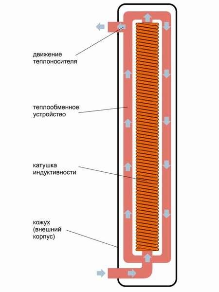 Схема размещения функциональных элементов электрического энергосберегающего котла