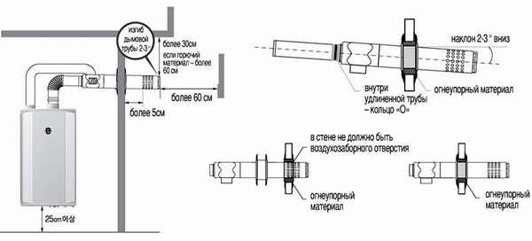 Схема с установкой прокладки из огнеупорного материала