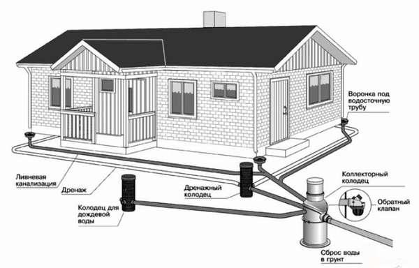 А это проект отвода ливневой воды от дома