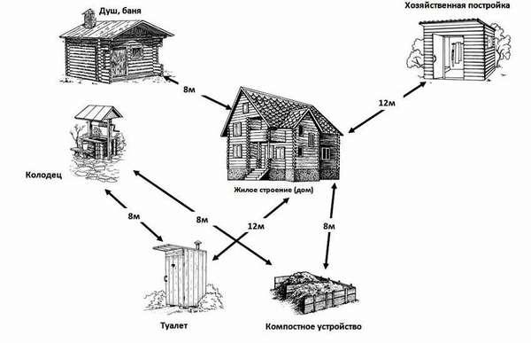 Правильное размещение отдельных объектов на земельном участке