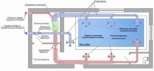 проект вентиляции в бассейне