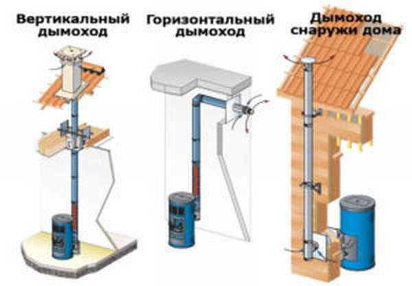 дымоходы: монтаж и устройство