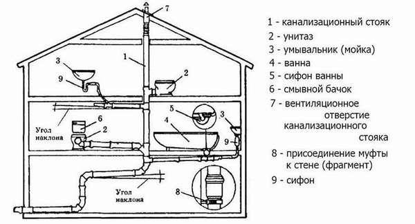 Устройство канализации в загородном доме (внутренняя часть)