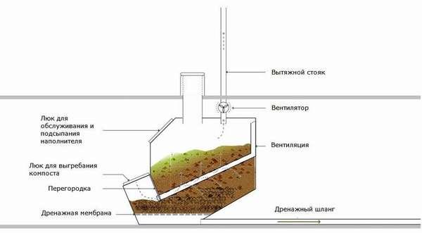 Схема с использованием дренажного шланга