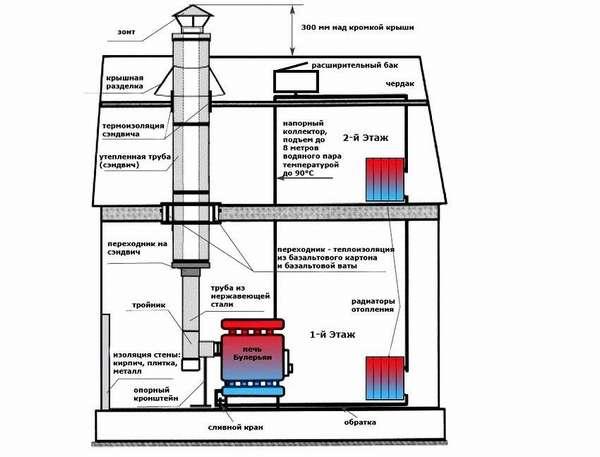 Можно свободно произвести отопление 2-х этажного дома