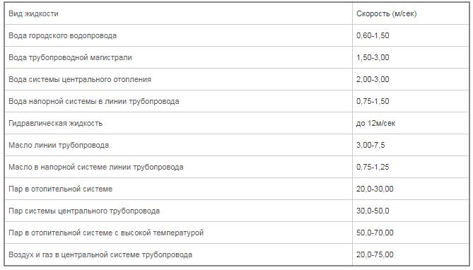 Таблица ПС для разных типов жидкостей