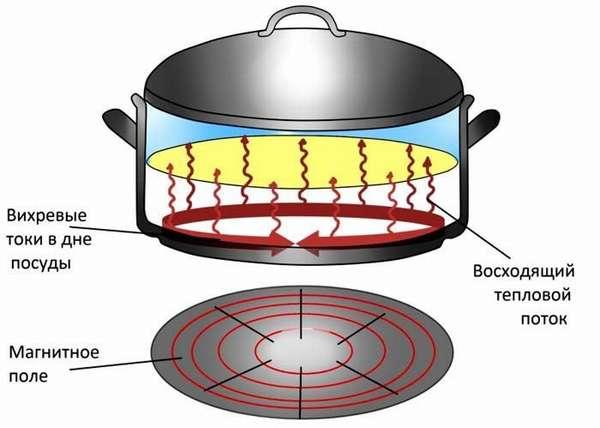 Аналогичные принципы используют при создании индукционной варочной панели