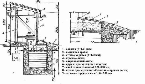 Если нормы СанПин получится выполнить без лишних затрат, используйте этот чертеж автономного сооружения (туалет с выгребной ямой) для оснащения дачи