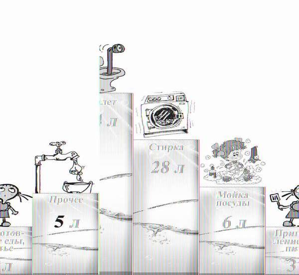 Производительность септика и его объем рассчитываются по расходу воды за сутки