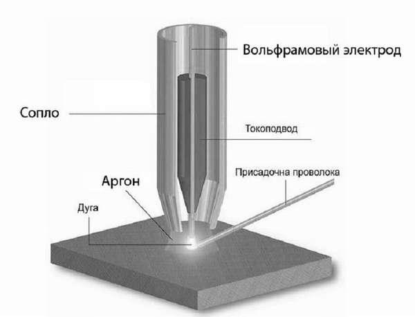 Способы и технологии сварки нержавейки с черным металлом