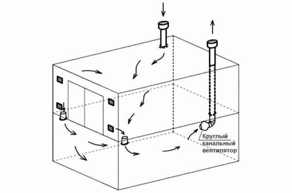 Мощный канальный вентилятор обеспечит интенсивный забор воздуха из дальних частей объекта недвижимости