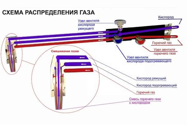Виды пропановых резаков и их отличия от ацетиленовых