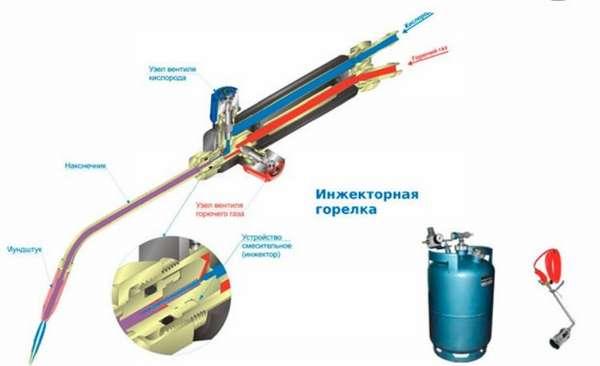 Пропановые газовоздушные горелки для кровельных работ