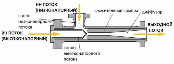 Принцип работы оборудования