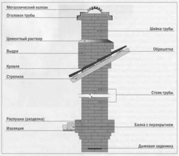 Как сделать печную трубу (дымоход) из кирпича своими руками?