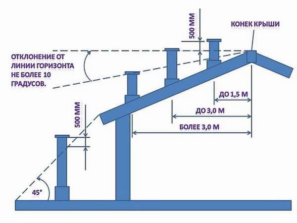 Какой должна быть высота дымоходной трубы относительно конька крыши