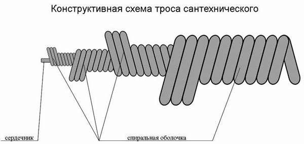 Устройство сантехнического троса