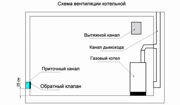 Идеальный вариант – комбинирование активной и пассивной систем. В ситуации, если вдруг в доме не будет электричества, естественная тяга предотвратит скопление угарного газа в помещении