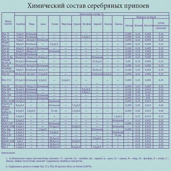 Физико-химические свойства и температура плавления серебряного припоя