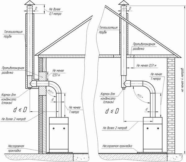 Схема устройства системы дымоотведения