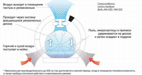 схема мойки воздуха