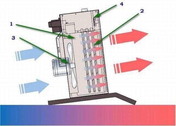 1 – забор холодного воздуха, 2 – нагревательные элементы, 3 – вентилятор, 4 – регулятор интенсивности обогрева