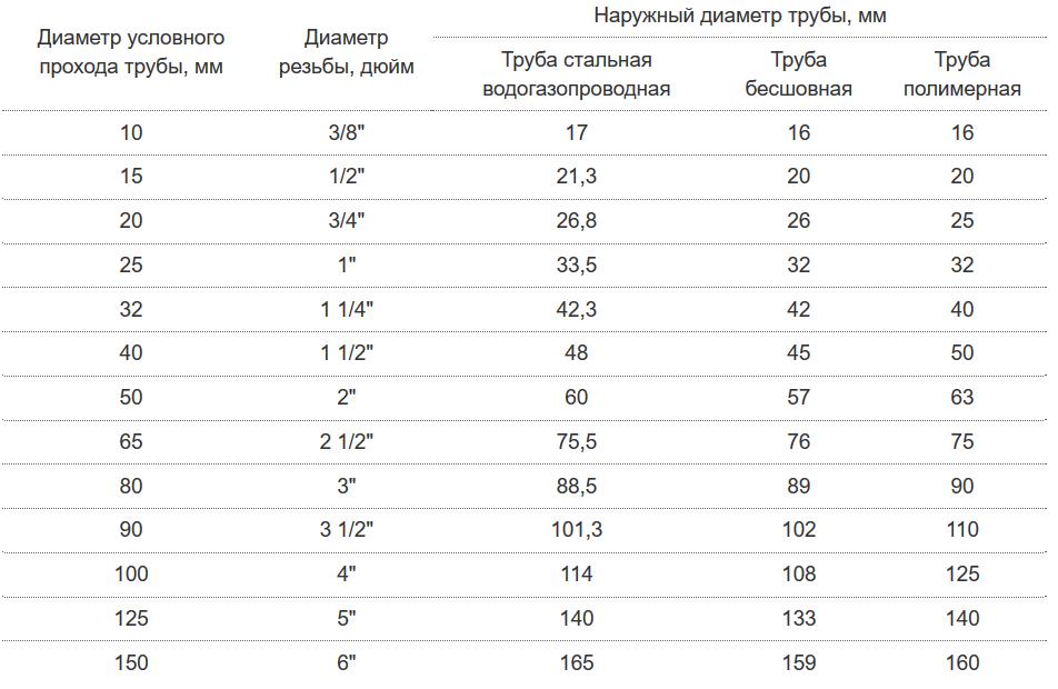 Таблица перевода диаметров труб из дюймов в мм