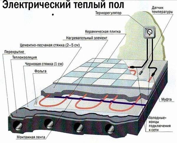 Установка электрической конструкции