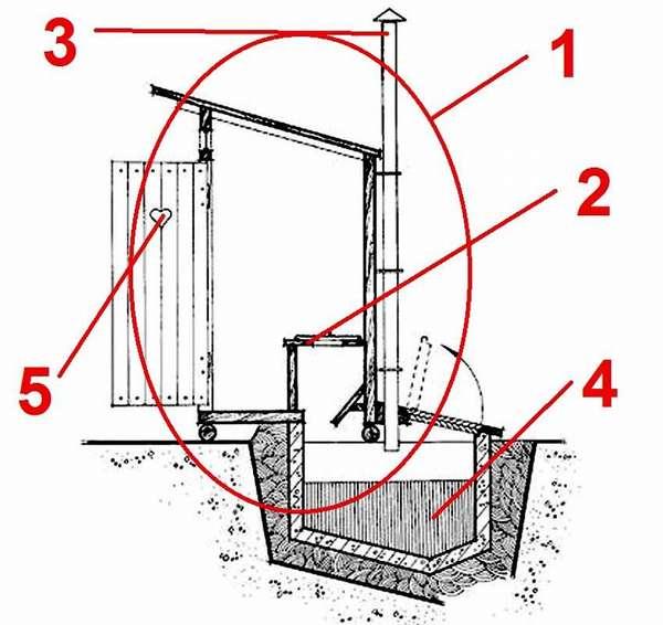 Простое устройство дачного туалета