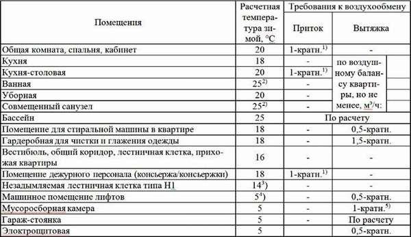 Подробная таблица нормативных показателей