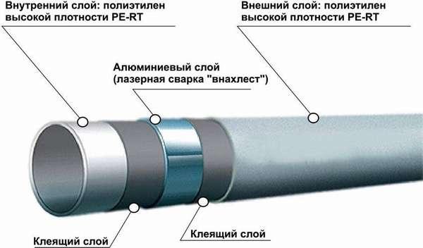 Структура модели