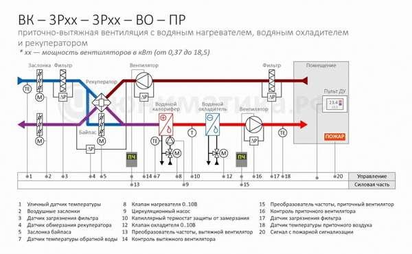 схема приточной вентиляции с водяным калорифером
