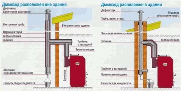 Как правильно вывести через стену трубу дымохода в бане?