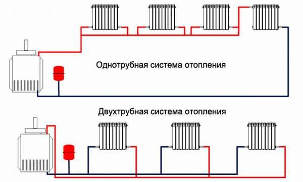 Как самостоятельно смонтировать однотрубную систему отопления с принудительной циркуляцией?