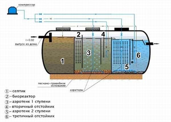 схема очистительной установки