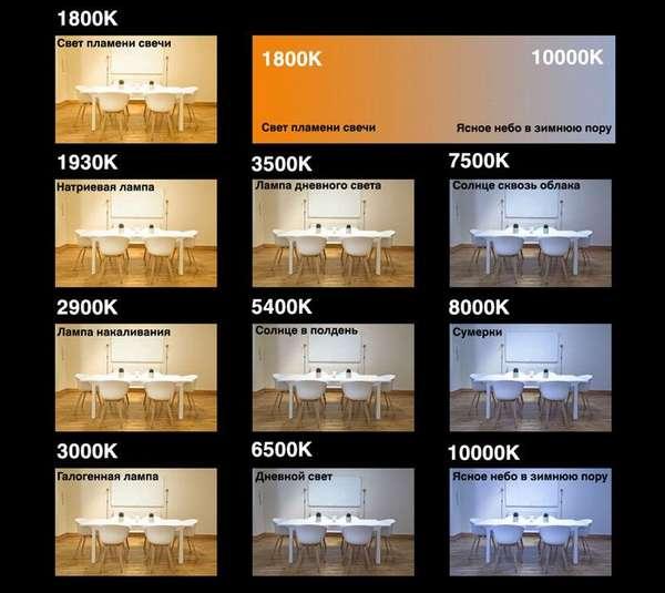 Для общего освещения выбирают подходящие по цветовой температуре излучатели