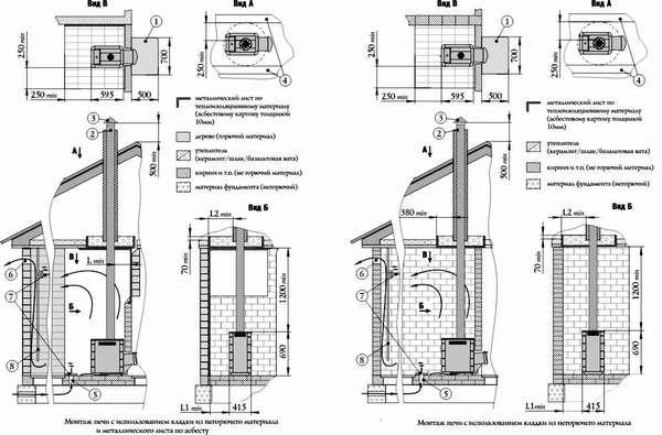 Размеры печек, имеющих разную конструкцию