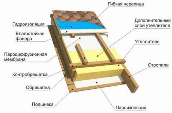 myagkaya_krovlya