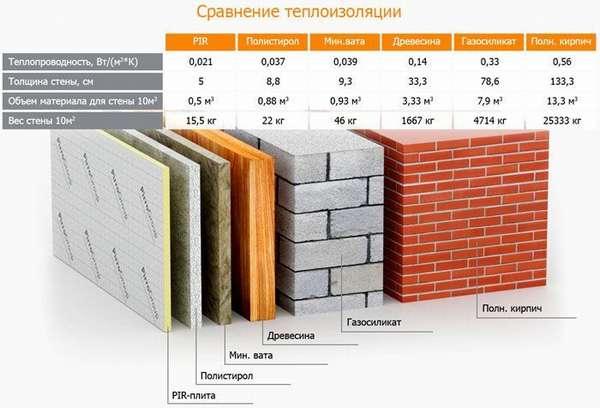 Коэффициент теплопроводности стены из разных материалов при разной толщине