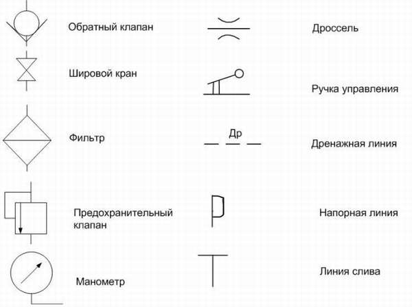Условные обозначения на схемах водоснабжения