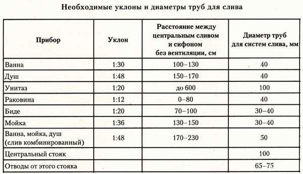 таблица диаметров труб для канализации