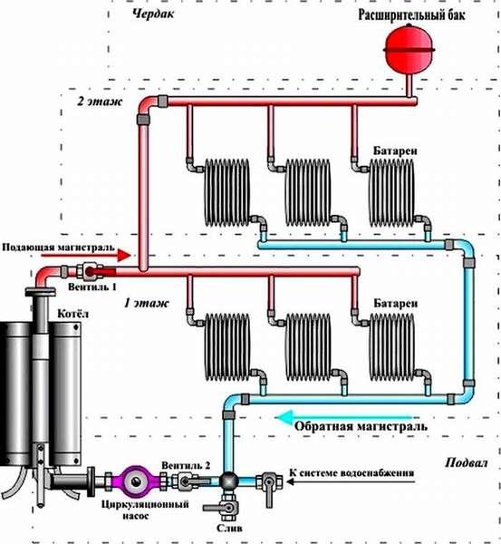 Стандартная схема подключения циркуляционного насоса для отопления частного дома