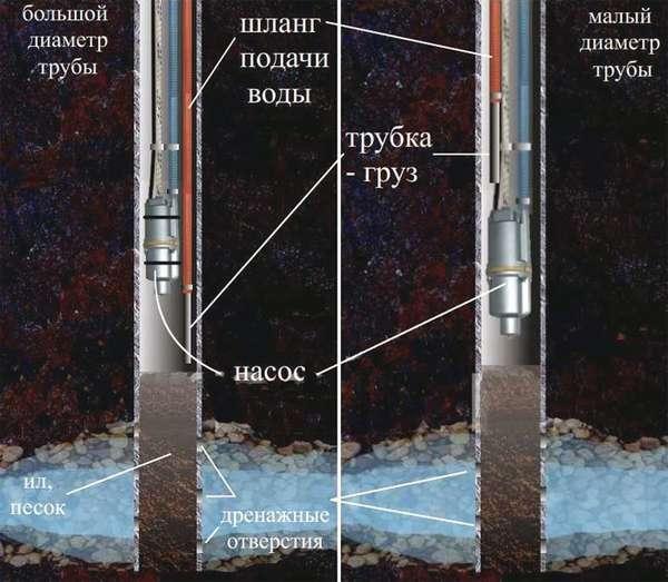 очистка вибрационным насосом