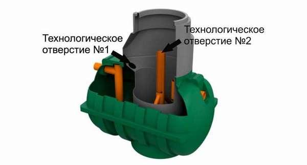 Пример мини септика с демонстрацией внутреннего устройства