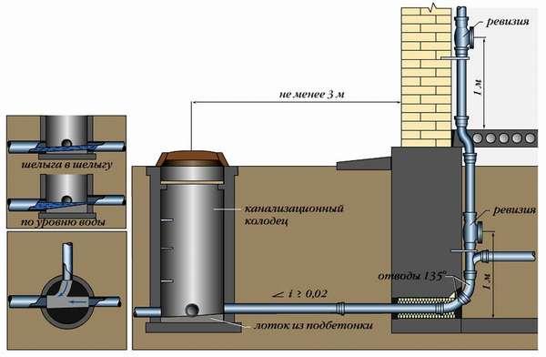 Схема установки колодца под канализацию